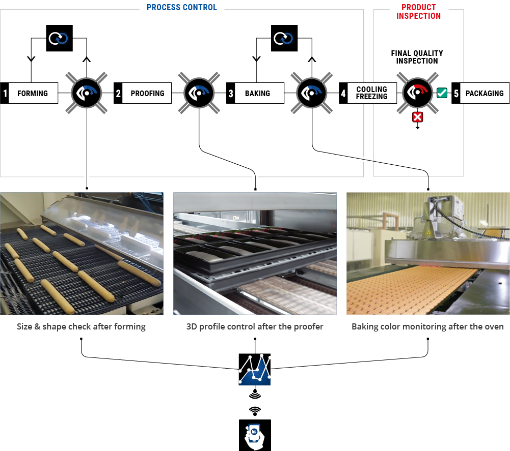 Process Control | EyePro System - Vision Technology for Food